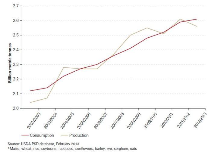 Agri supply chains and bullwhip effect – Nihar Madkaiker